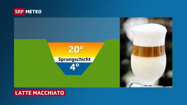Ein Glas Latte Macchiato steht neben dem See. Die Schichten des Milch-Kaffee-Getränkes sind mit denjenigen des Sees durchaus vergleichbar.