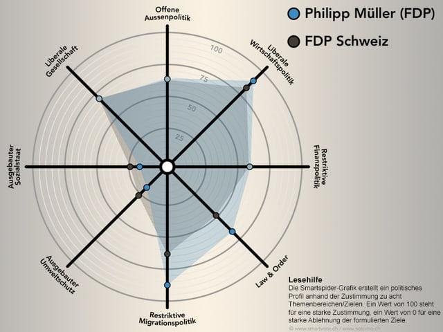 Smartspider-Grafik von Philipp Müller
