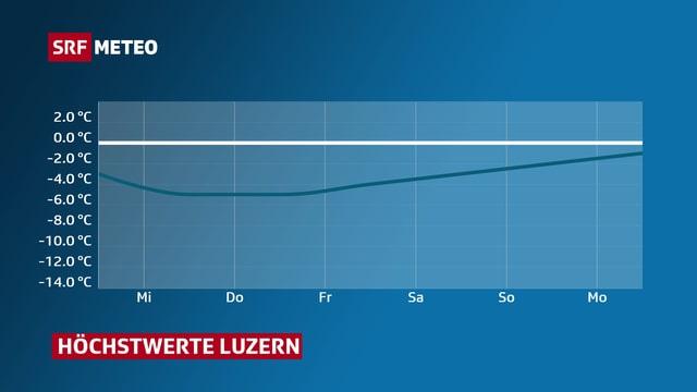 Kurve zeigt Temperaturverlauf der nächsten Tage von Luzern.