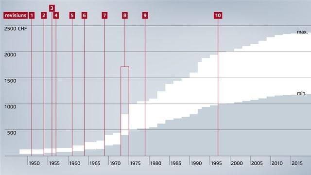 Il svilup da la renta minimala e maximala dapli che i dat l'AVS.