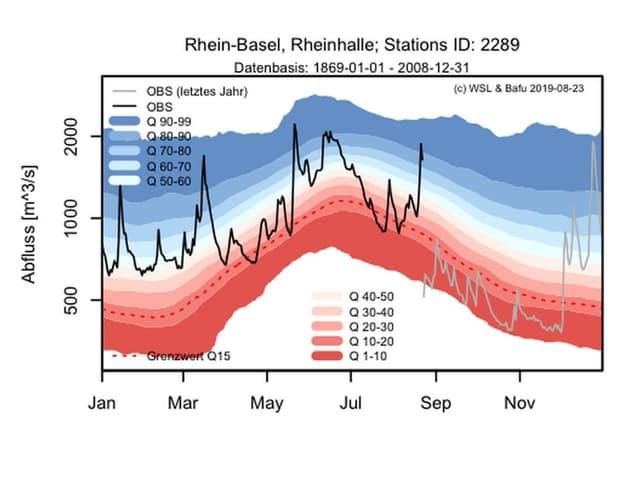 Eine Graphik zeigt, dass der Abfluss vor einem Jahr viel geringer war als jetzt.