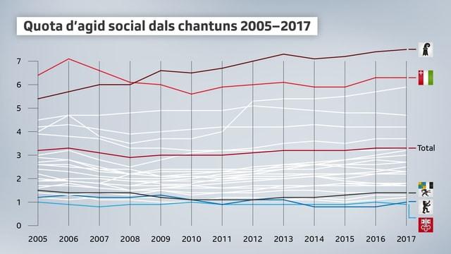 Quotas d'agid social