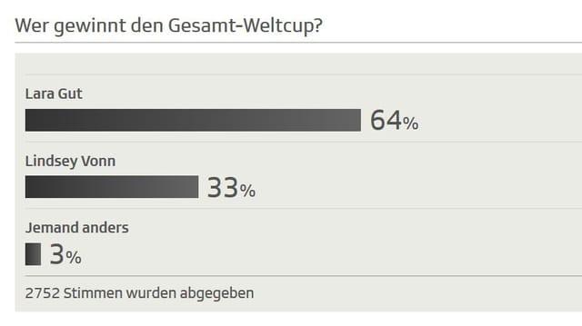 64 Prozent glauben an einen Gesamtweltcup-Sieg der Schweizerin.