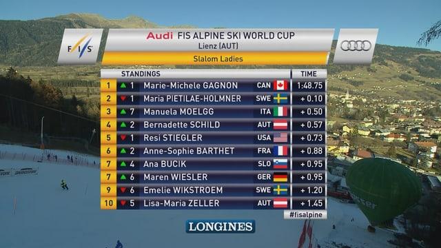 Zwischenklassement nach 15 Fahrerinnen im 2. Lauf.