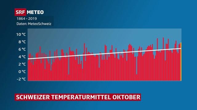 Grafik die Schweizer Temperaturmittel im Oktober seit 1864 zeigt.