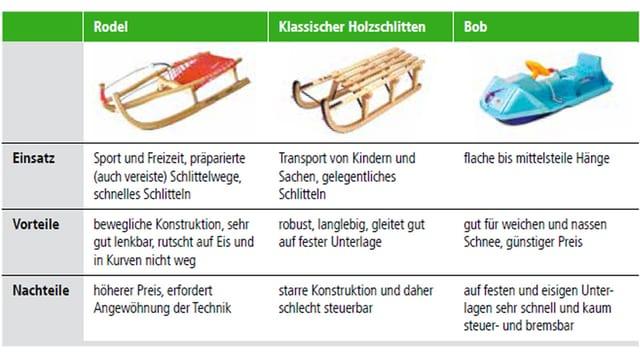 Vor- und Nachteile Rodel, Schlitten, Bob