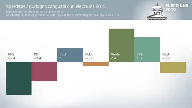 Grafica d'elecziuns 2019