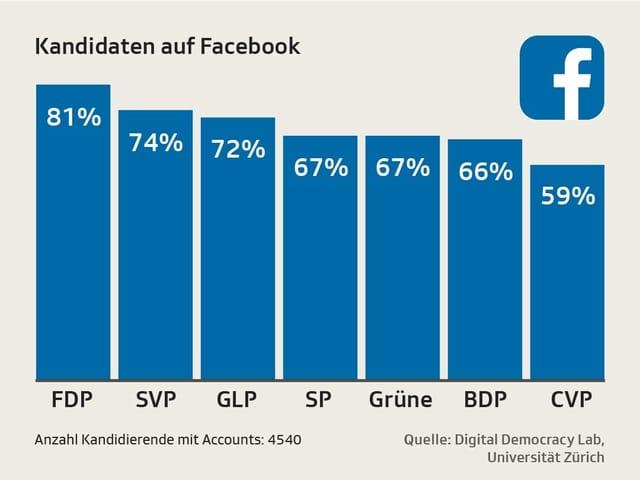 Grafik Facebook