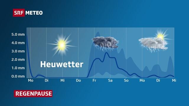Regenkurve zeigt, dass es zwischen Montag und Mittwoch trocken ist mit Sonnenschein. Danach geht es unbeständig weiter.
