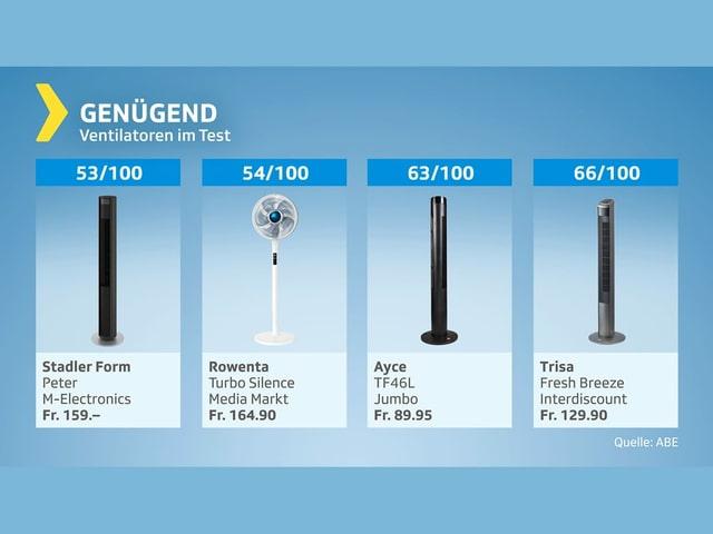 Genügend: Vier Produkte