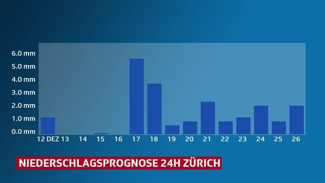 Grafik: Tage mit Niederschlag in Zürich bis zum 26 Dezember.