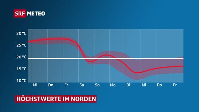 Temperaturdiagramm mit roter Linie auf blauem Hintergrund. Gezeigt werden Höchswerte im Norden der Schweiz bis Ende nächster Woche.
