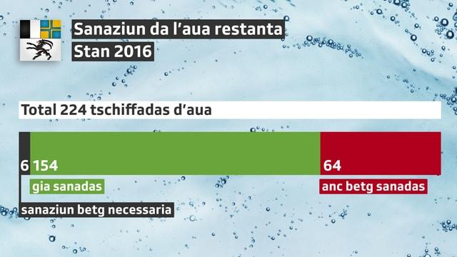 Stan da la sanaziun da tschiffadas d'aua en il Grischun la fin 2016.