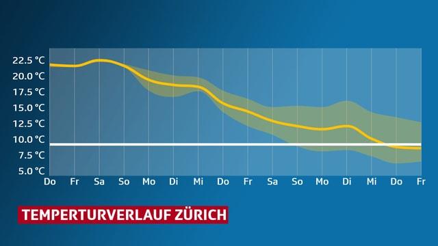 Grafik: Tageshöchstwerteverlauf Zürich - bis Freitag den 27.10.2018.