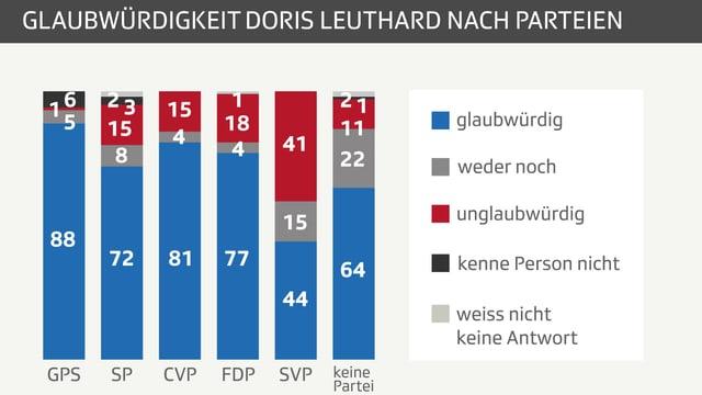 Säulendiagramm nach Parteien mit Prozentwerten.