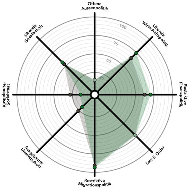 Das politische Profil der SVP in einem Spinnendiagramm.