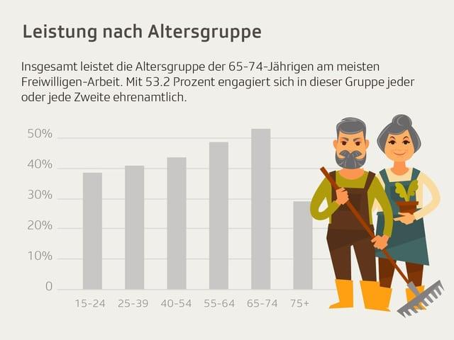 Ein älteres Ehepaar im Gärtner-Tenue. Über ihnen der Schriftzug «Leistung nach Altersgruppe».