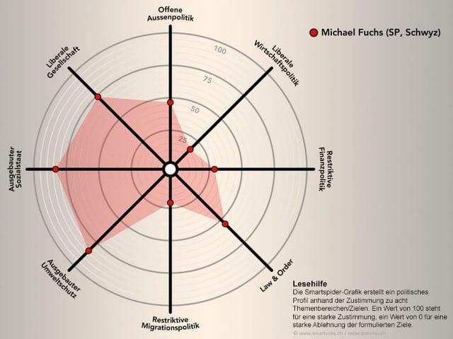 Das politische Profil von Michael Fuchs auf smartvote.