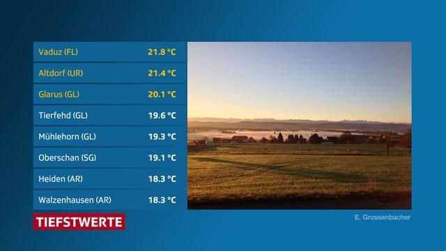 Tabelle mit den Temperaturwerten am Donnerstagmorgen.
