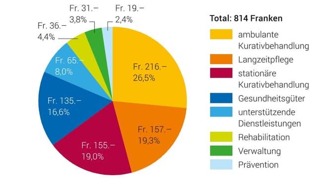Das Diagramm zeigt die monatlichen Gesundheitsausgaben pro Einwohner 2017 in Franken.