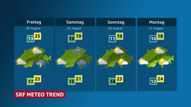 Wetter-Aussichten für die Schweiz von Freitag bis Montag.