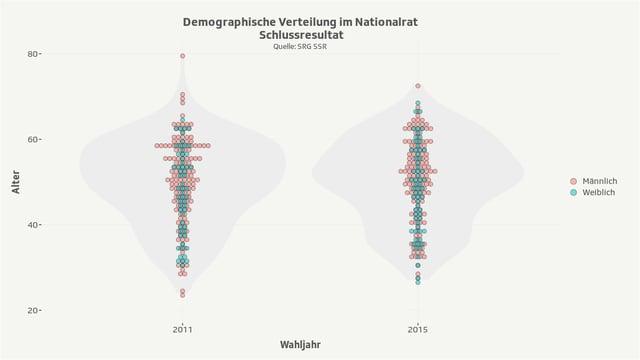 Grafik zeigt demografische Verhältnisse im Nationalrat