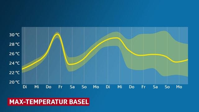 Das auf und ab der Temperaturen von Basel in den kommenden Tagen wird als dicke Kurve im Diagramm dargestell. Der Unsicherheitsbereicht ist gelb schraffiert.