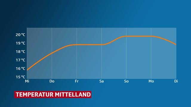 Temperaturkurve für das Mittelland. Ab Donnerstag liegen die Höchstwerte um 20 Grad.