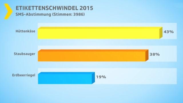 Balkendiagramm SMS-Abstimmung.