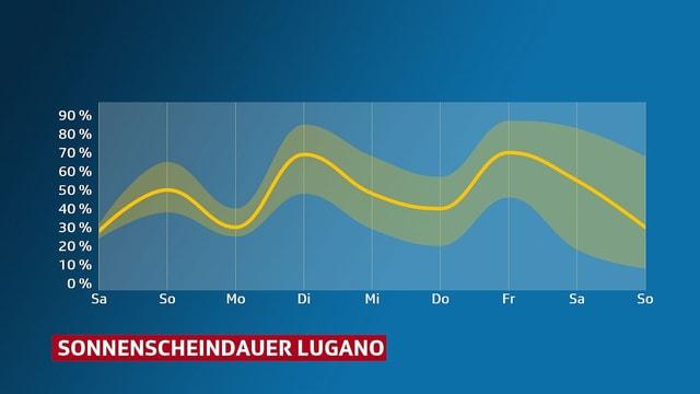 Diagramm: Sonnenscheindauer für Lugano, in der kommenden Woche.