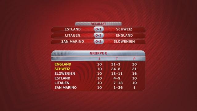 So sieht die Tabelle der Schweizer Gruppe nach der letzten Runde aus.