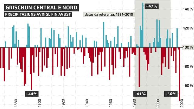 Grafica che mussa quant pli bler u pli pauc ch'i ha pluvì cumpareglià cun la media dals onns 1981 fin 2010.