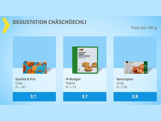 Testgrafik Chäschüechli ungenügend.