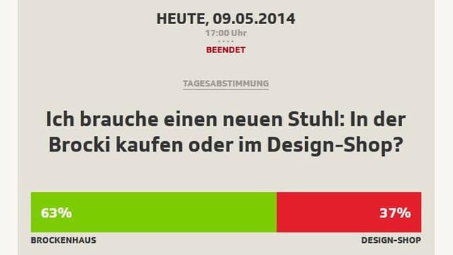 Die Abstimmung zeigt, dass 63 % wollen, dass Pony M. ins Brockenhaus geht, 37 % sind für die Design-Boutique.