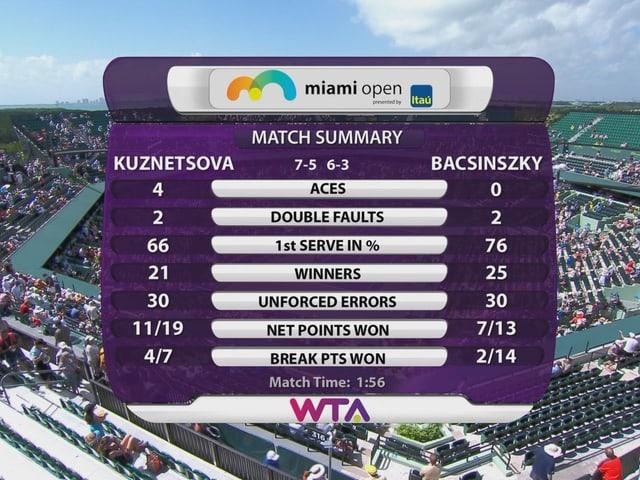 Die Statistik des Spiels.