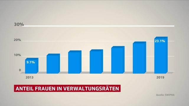 Grafik zeigt Anstieg Frauenanteil Verwaltungsräte Schweizer Firmen von 9 auf 23 Prozent.