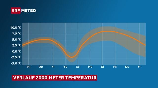 Die Temperatur steigt bis Freitag, am Samstag wirds kühler, danach wieder wärmer.