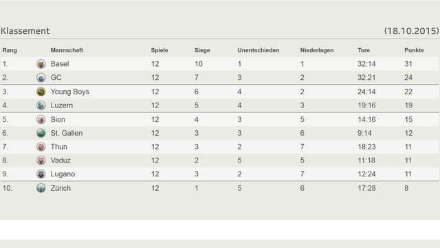 Die Rangliste nach 12 Runden