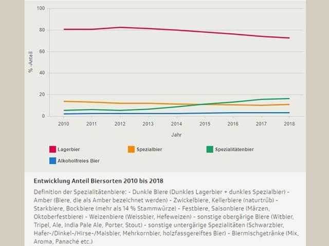 Diagramm Biersorten Entwicklung 2010 bis 2018