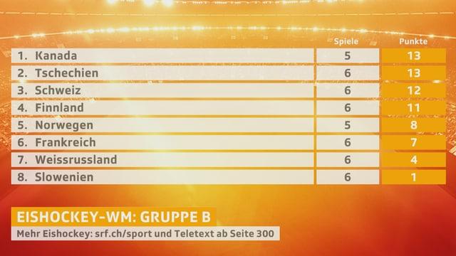 So sieht die Tabelle in der Gruppe B vor den Montagsspielen aus.