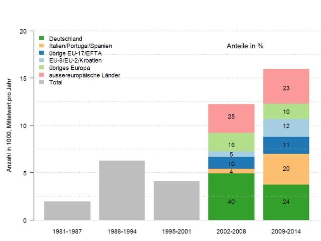 Grafik der Zusammensetzung des internationalen Wanderungssaldos nach Ländergruppen und nach Perioden 1999–2014