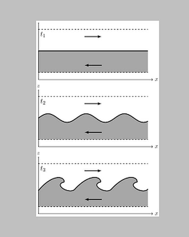 Schematische Grafik zur Erklärung einer wellenförmigen Wolke