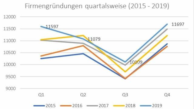 Schweizerisches Handelsamtsblatt SHAB; Analyse: IFJ Institut für Jungunternehmen