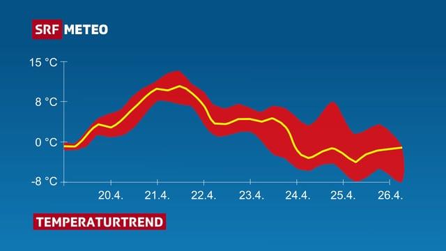 Das Bild zeigt ein Diagramm über die Temperaturentwicklung der nächsten Tage. Ab Sonntag scheint es kalt zu werden.