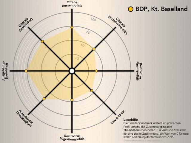 Smartspider der BDP Baselland