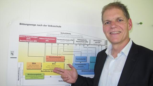 Theo Ninck vor einer Grafik über die «Bildungswege nach der Volksschule»