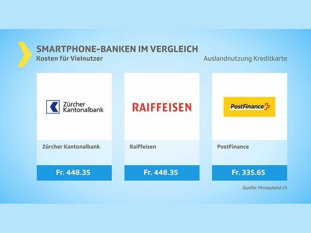 Drei im Mittelfeld: Auslandnutzung Kreditkarte. Kosten Vielnutzer