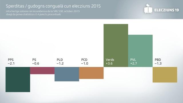 Sperditas / gudogns congualà cun elecziuns 2015
