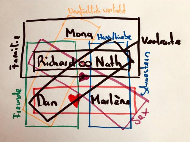 Grafik mit Beziehungsmuster
