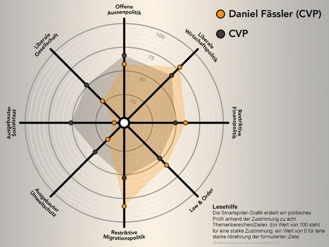 Die Meinungen von Daniel Fässler (CVP) im Smartspider.